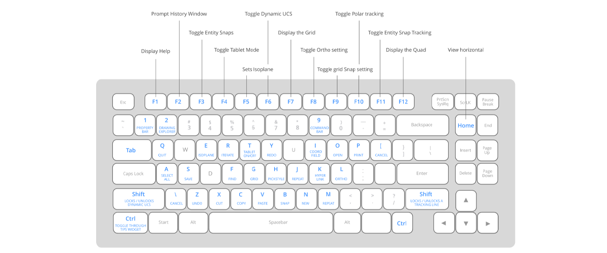 Boost productivity with BricsCAD keyboard shortcuts