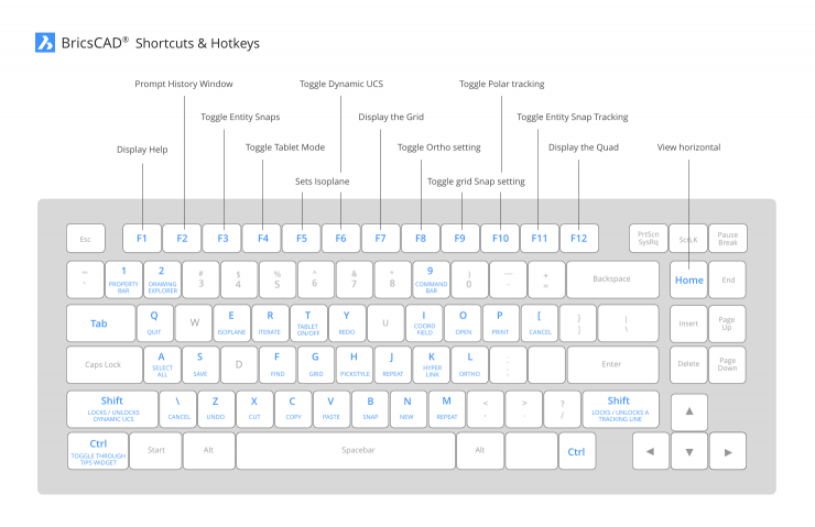 BricsCAD shortcuts