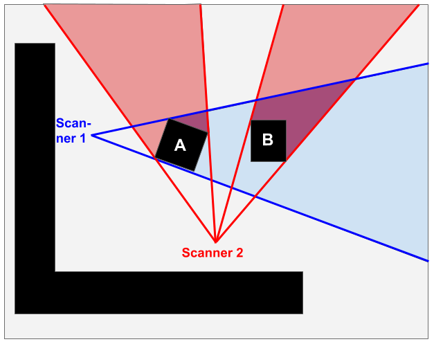 what is a point cloud what are point clouds? 3D scanner