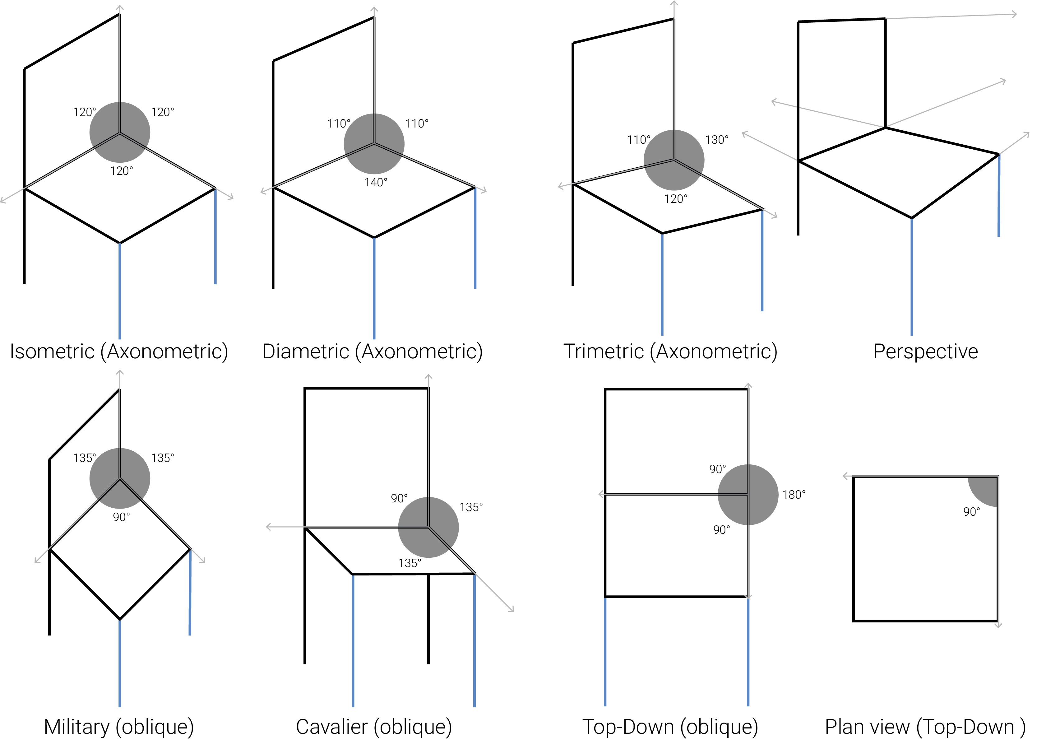 diffrent styles of drawing isometric perspective cavalier dimetric plan elevation