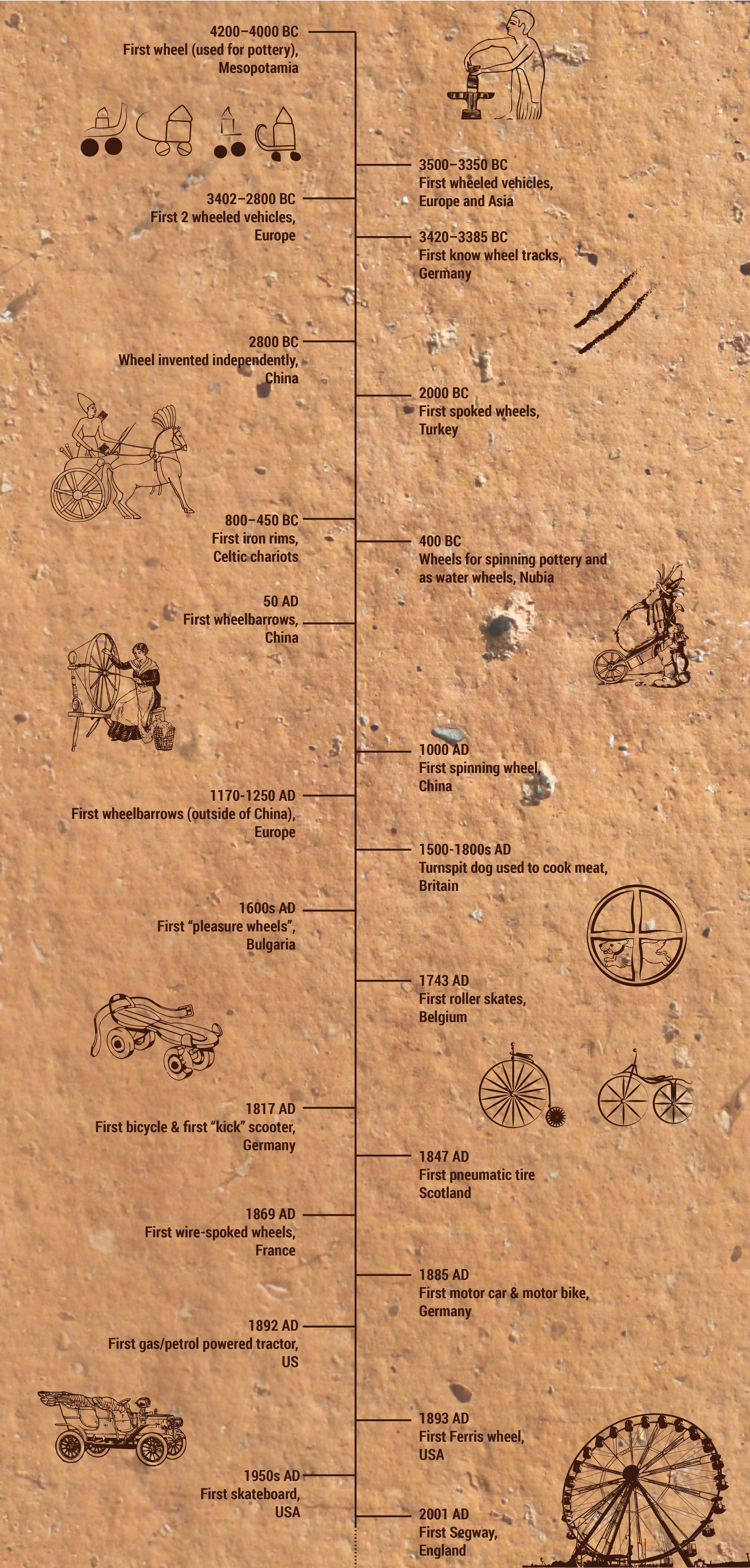 the history of the wheel time line who invented it when