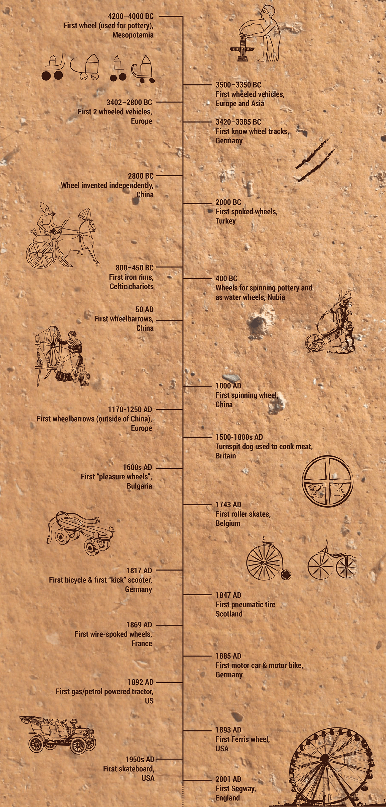 Time line showing the hsitory of the wheel and who invented it