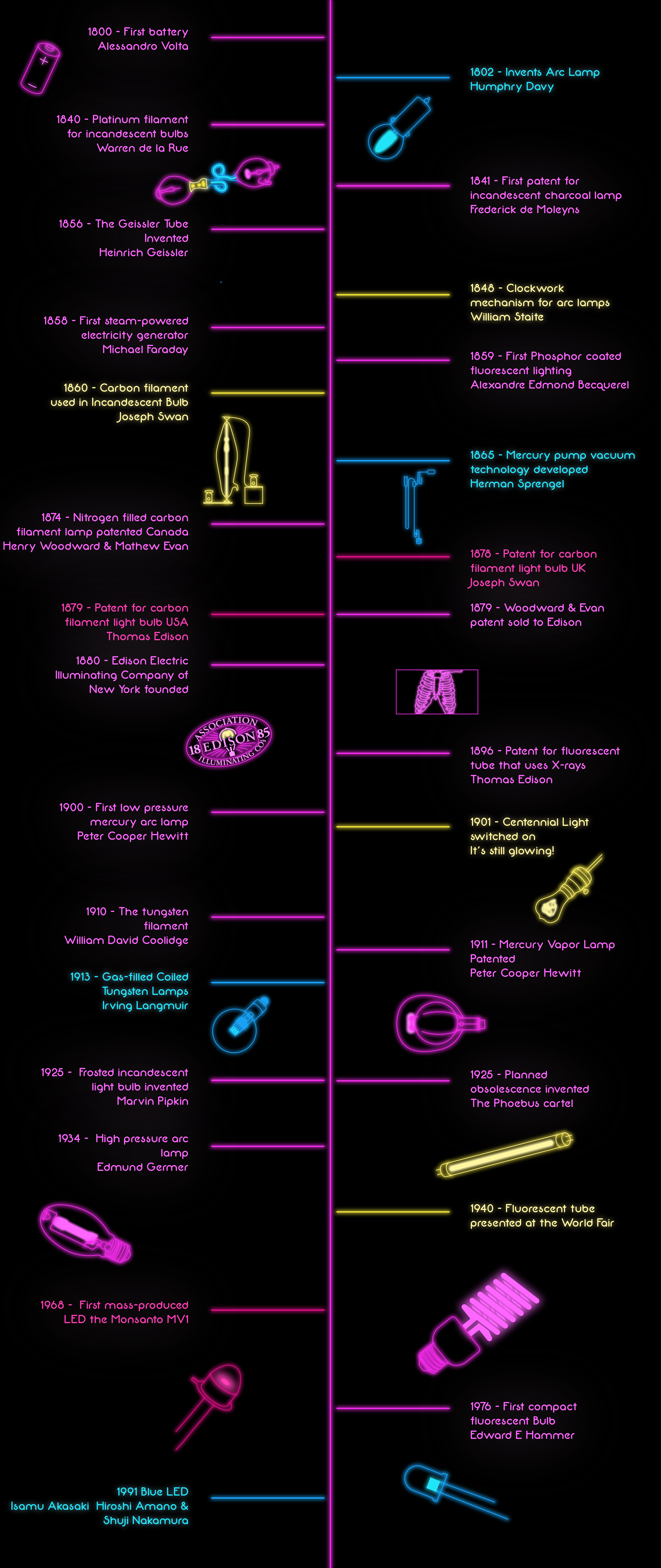 who invented the light bulb? time line of lightbulbs